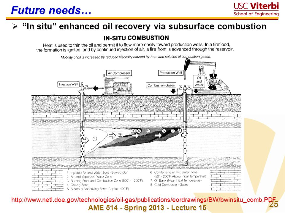 25 AME 514 - Spring 2013 - Lecture 15 Future needs…  In situ enhanced oil recovery via subsurface combustion http://www.netl.doe.gov/technologies/oil-gas/publications/eordrawings/BW/bwinsitu_comb.PDF