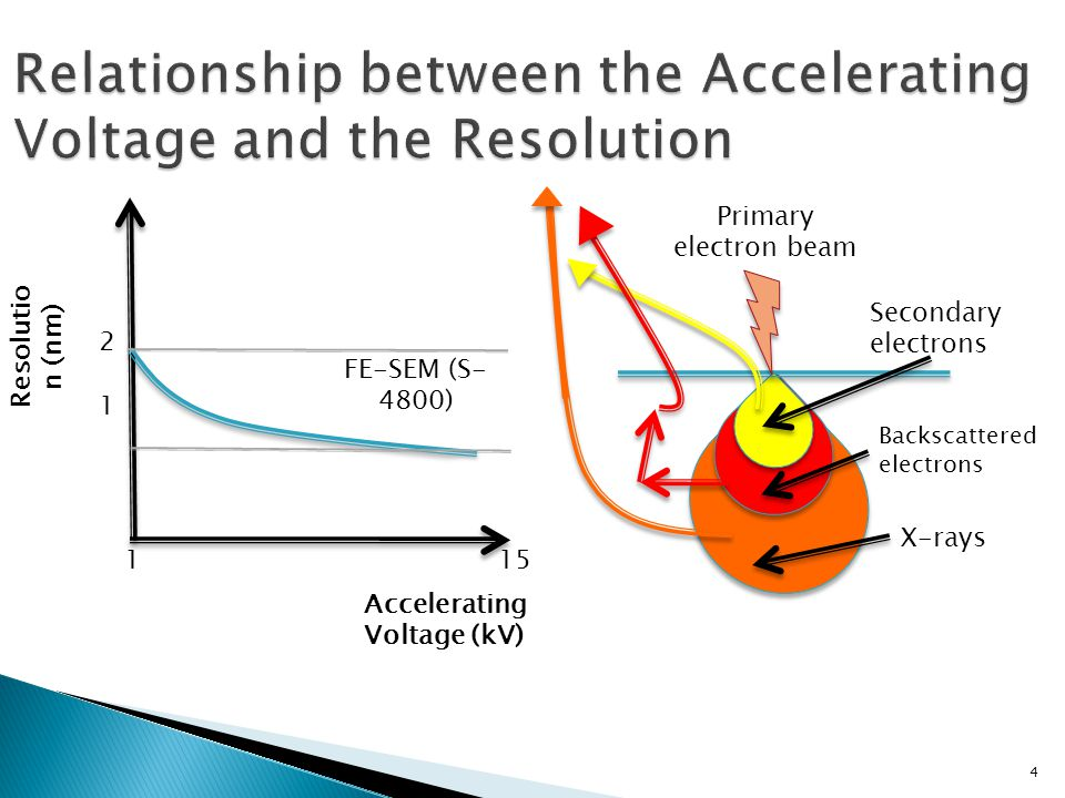 4 Resolutio n (nm) Accelerating Voltage (kV) 1 15 2121 FE-SEM (S- 4800) Primary electron beam Secondary electrons Backscattered electrons X-rays