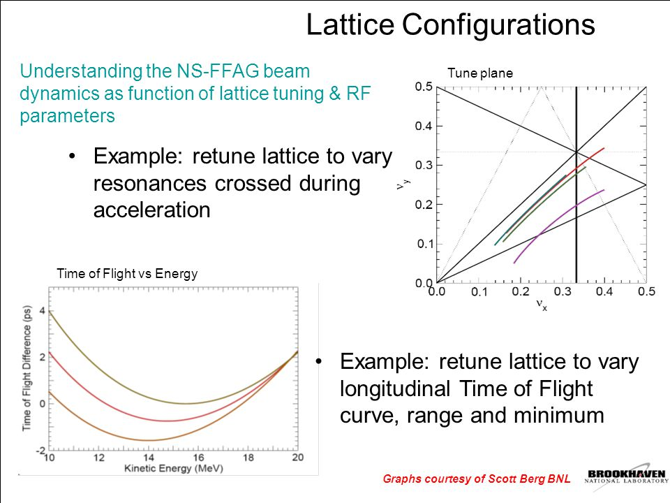 Lattice Configurations Understanding the NS-FFAG beam dynamics as function of lattice tuning & RF parameters Graphs courtesy of Scott Berg BNL Time of Flight vs Energy Example: retune lattice to vary longitudinal Time of Flight curve, range and minimum Example: retune lattice to vary resonances crossed during acceleration Tune plane