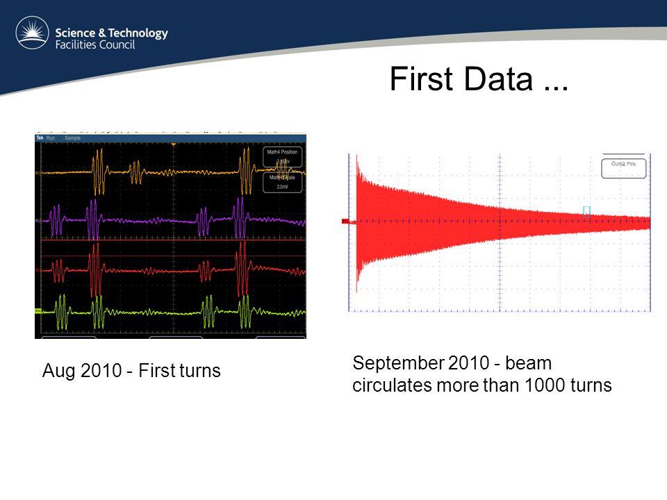 First Data...