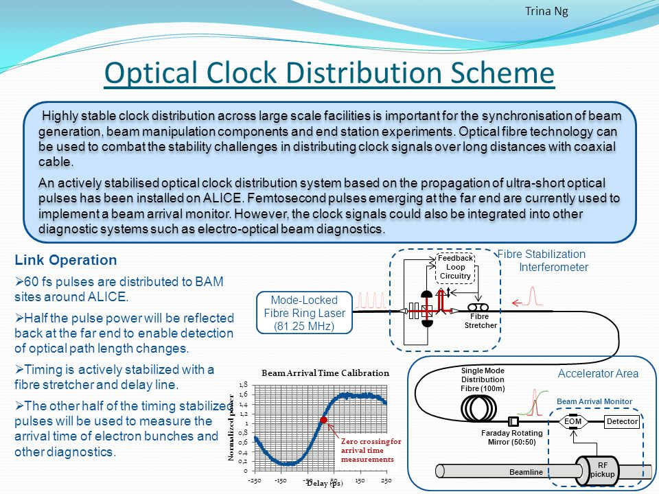 Optical Clock Distribution Scheme Mode-Locked Fibre Ring Laser (81.25 MHz) Link Operation  60 fs pulses are distributed to BAM sites around ALICE.