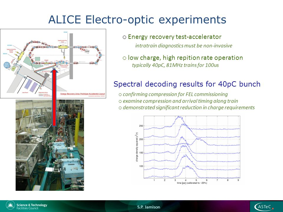 ALICE Electro-optic experiments o Energy recovery test-accelerator intratrain diagnostics must be non-invasive o low charge, high repition rate operation typically 40pC, 81MHz trains for 100us Spectral decoding results for 40pC bunch o confirming compression for FEL commissioning o examine compression and arrival timing along train o demonstrated significant reduction in charge requirements S.P.