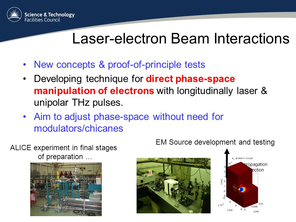 Laser-electron Beam Interactions New concepts & proof-of-principle tests Developing technique for direct phase-space manipulation of electrons with longitudinally laser & unipolar THz pulses.
