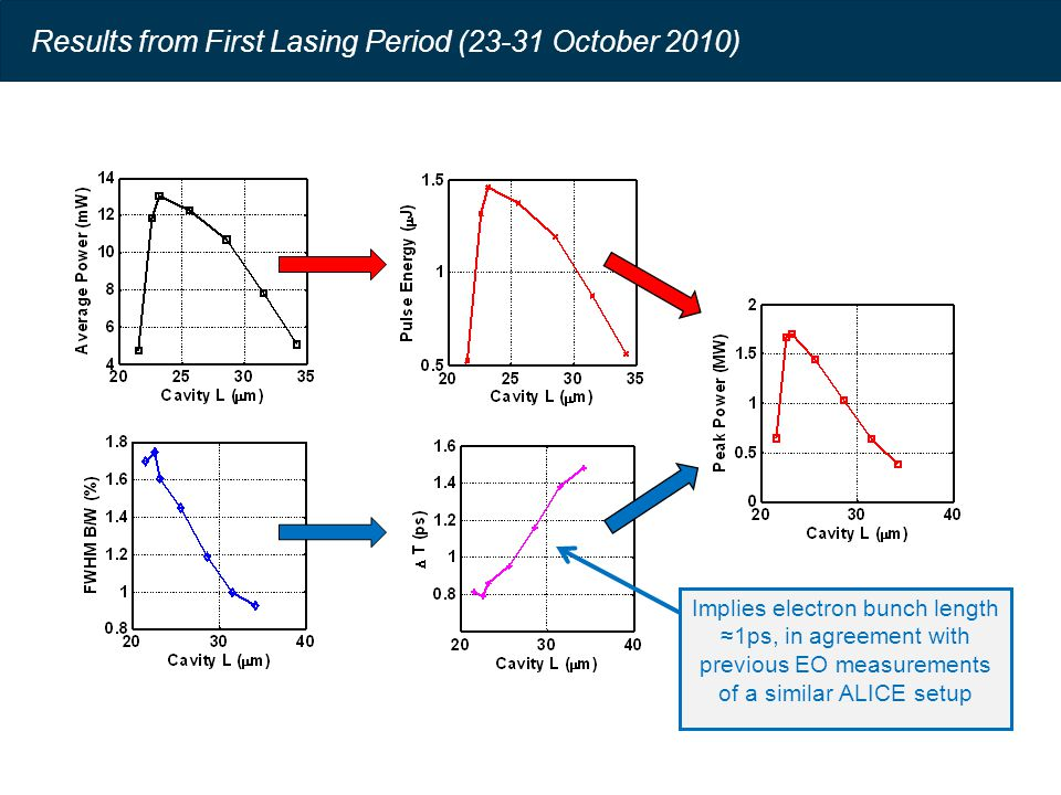 Results from First Lasing Period (23-31 October 2010) Implies electron bunch length ≈1ps, in agreement with previous EO measurements of a similar ALICE setup