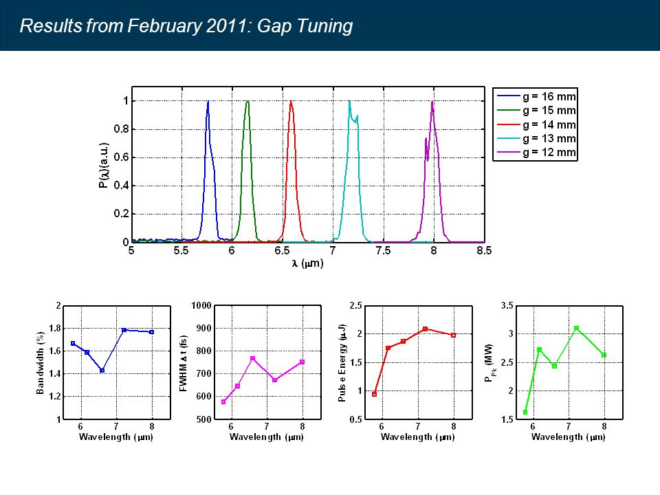 Results from February 2011: Gap Tuning