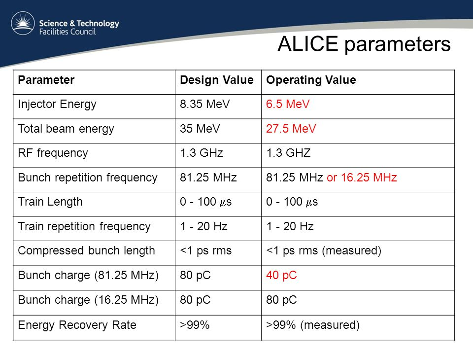 ALICE parameters ParameterDesign ValueOperating Value Injector Energy8.35 MeV6.5 MeV Total beam energy35 MeV27.5 MeV RF frequency1.3 GHz1.3 GHZ Bunch repetition frequency81.25 MHz81.25 MHz or 16.25 MHz Train Length 0 - 100  s Train repetition frequency1 - 20 Hz Compressed bunch length<1 ps rms<1 ps rms (measured) Bunch charge (81.25 MHz)80 pC40 pC Bunch charge (16.25 MHz)80 pC Energy Recovery Rate>99%>99% (measured)