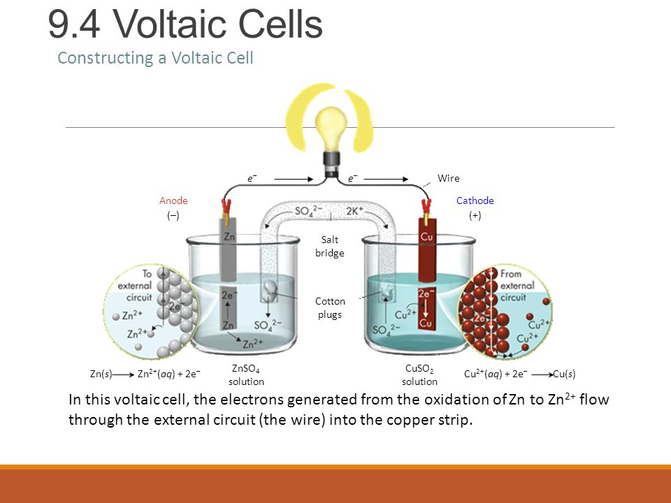 9.4 Voltaic Cells Constructing a Voltaic Cell In this voltaic cell, the electrons generated from the oxidation of Zn to Zn 2+ flow through the external circuit (the wire) into the copper strip.