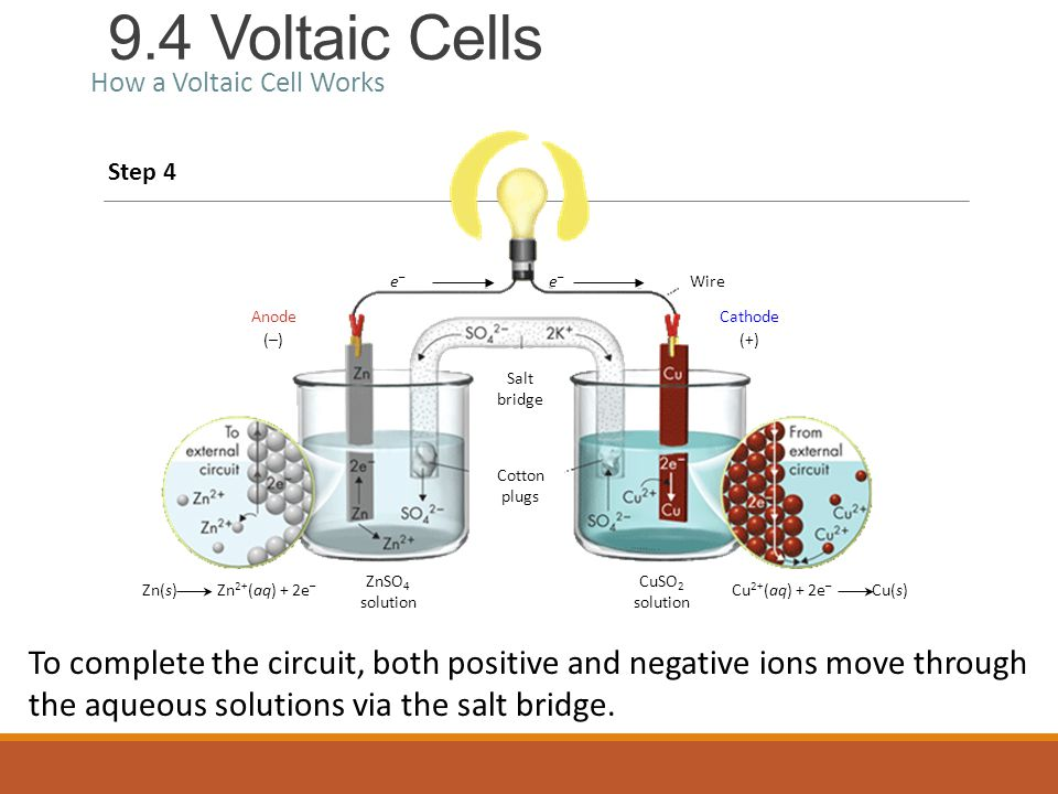 9.4 Voltaic Cells How a Voltaic Cell Works Step 4 To complete the circuit, both positive and negative ions move through the aqueous solutions via the salt bridge.