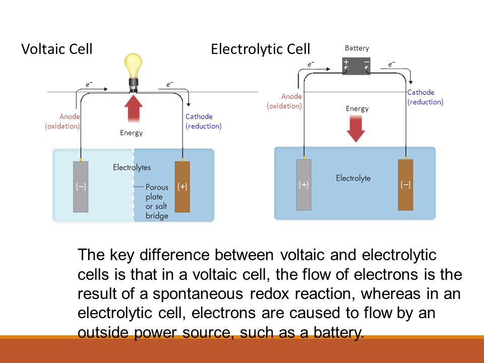 The key difference between voltaic and electrolytic cells is that in a voltaic cell, the flow of electrons is the result of a spontaneous redox reaction, whereas in an electrolytic cell, electrons are caused to flow by an outside power source, such as a battery.