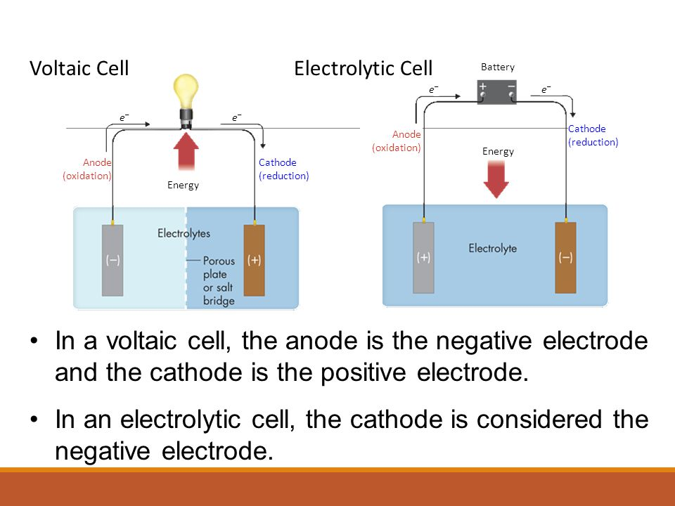In a voltaic cell, the anode is the negative electrode and the cathode is the positive electrode.