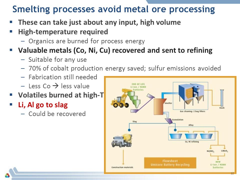 Smelting processes avoid metal ore processing  These can take just about any input, high volume  High-temperature required –Organics are burned for process ener gy  Valuable metals (Co, Ni, Cu) recovered and sent to refining –Suitable for any use –70% of cobalt production energy saved; sulfur emissions avoided –Fabrication still needed –Less Co  less value  Volatiles burned at high-T  Li, Al go to slag –Could be recovered 12