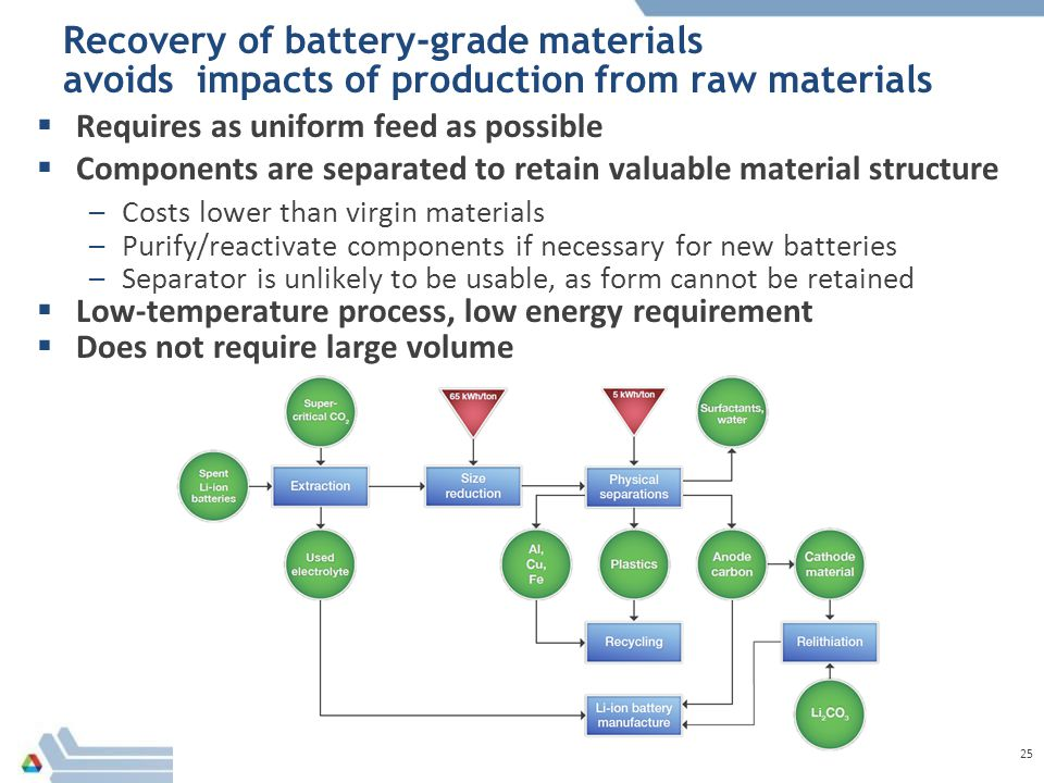 Recovery of battery-grade materials avoids impacts of production from raw materials  Requires as uniform feed as possible  Components are separated to retain valuable material structure –Costs lower than virgin materials –Purify/reactivate components if necessary for new batteries –Separator is unlikely to be usable, as form cannot be retained  Low-temperature process, low energy requirement  Does not require large volume 25