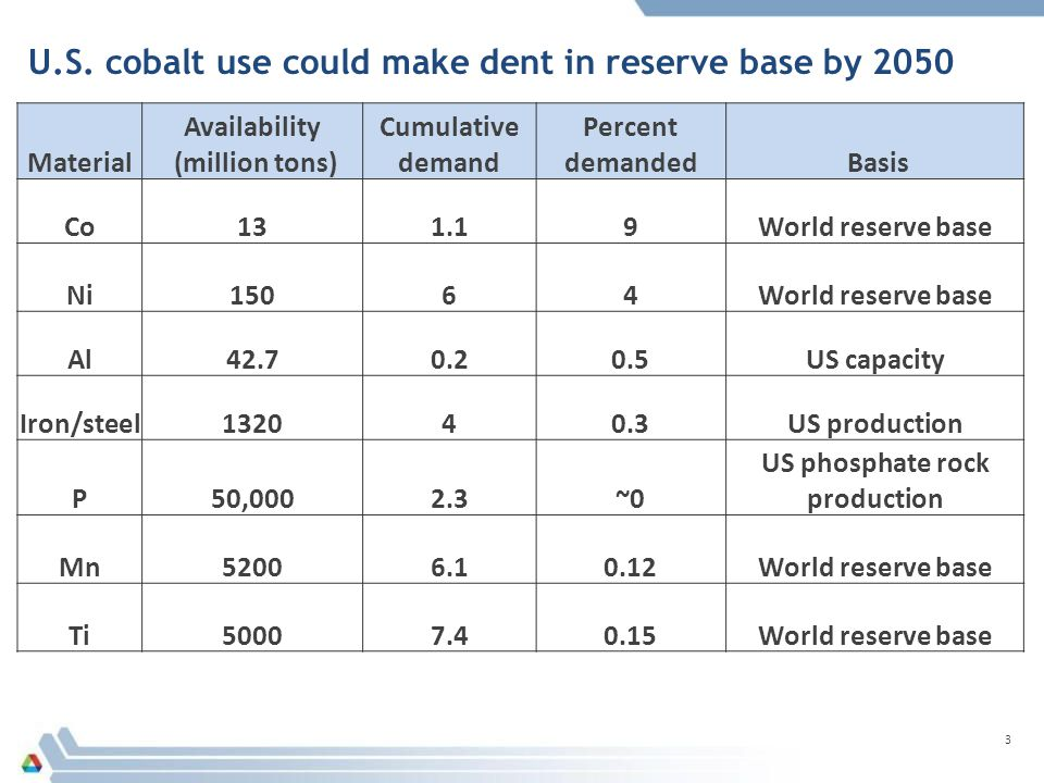 U.S. cobalt use could make dent in reserve base by 2050 3 Material Availability (million tons) Cumulative demand Percent demanded Basis Co131.19World