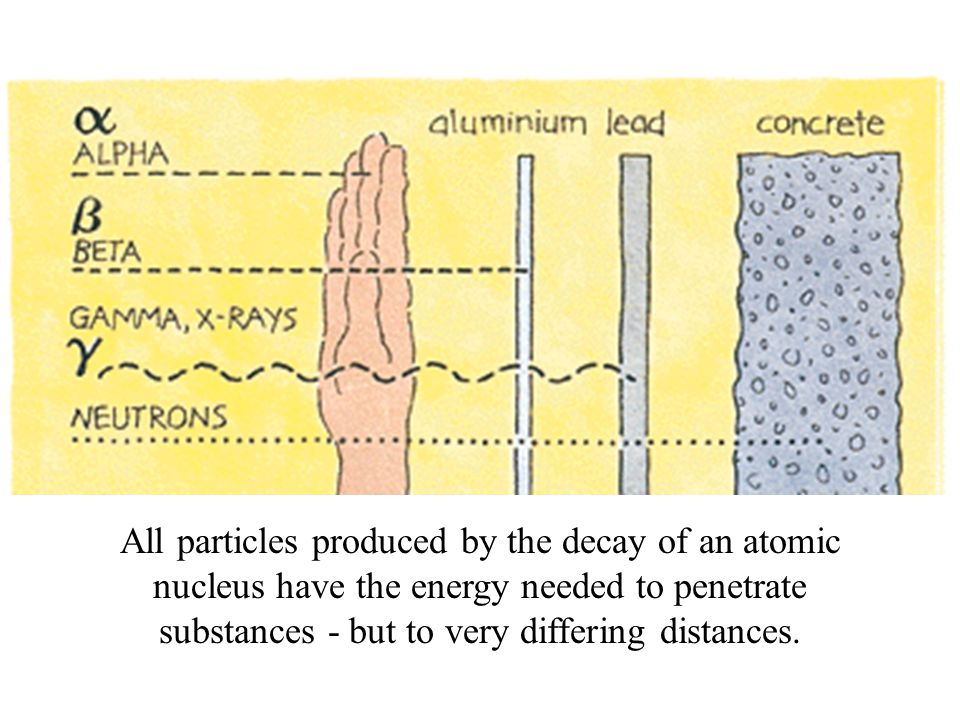 All particles produced by the decay of an atomic nucleus have the energy needed to penetrate substances - but to very differing distances.