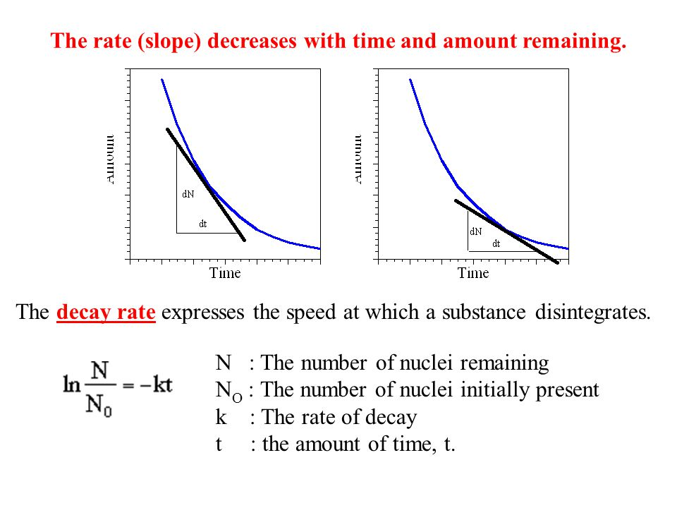 The rate (slope) decreases with time and amount remaining. The decay rate expresses the speed at which a substance disintegrates. N : The number of nu