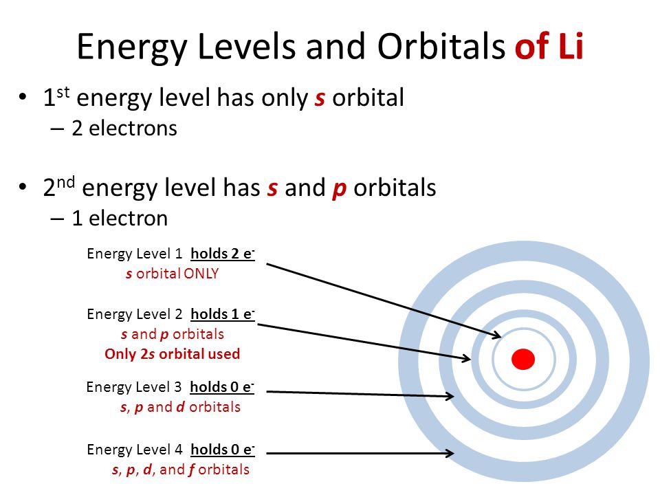 Energy Levels and Orbitals of Li 1 st energy level has only s orbital – 2 electrons 2 nd energy level has s and p orbitals – 1 electron Energy Level 4