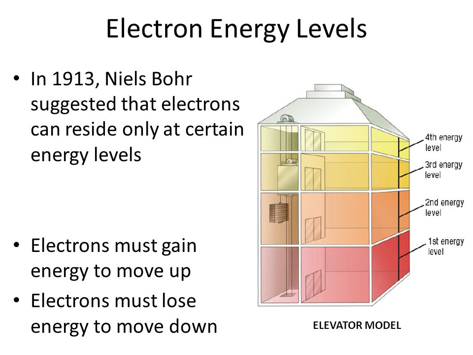 Electron Energy Levels In 1913, Niels Bohr suggested that electrons can reside only at certain energy levels Electrons must gain energy to move up Ele