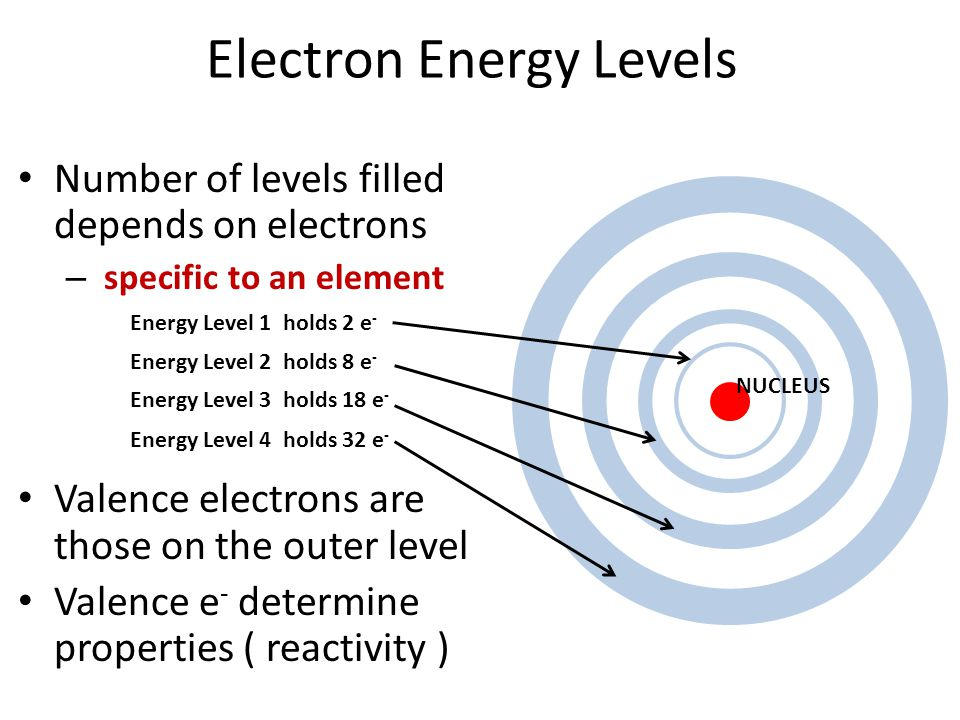 Electron Energy Levels Number of levels filled depends on electrons – specific to an element Valence electrons are those on the outer level Valence e