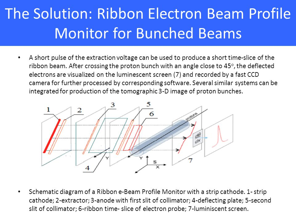 The Solution: Ribbon Electron Beam Profile Monitor for Bunched Beams A short pulse of the extraction voltage can be used to produce a short time-slice of the ribbon beam.