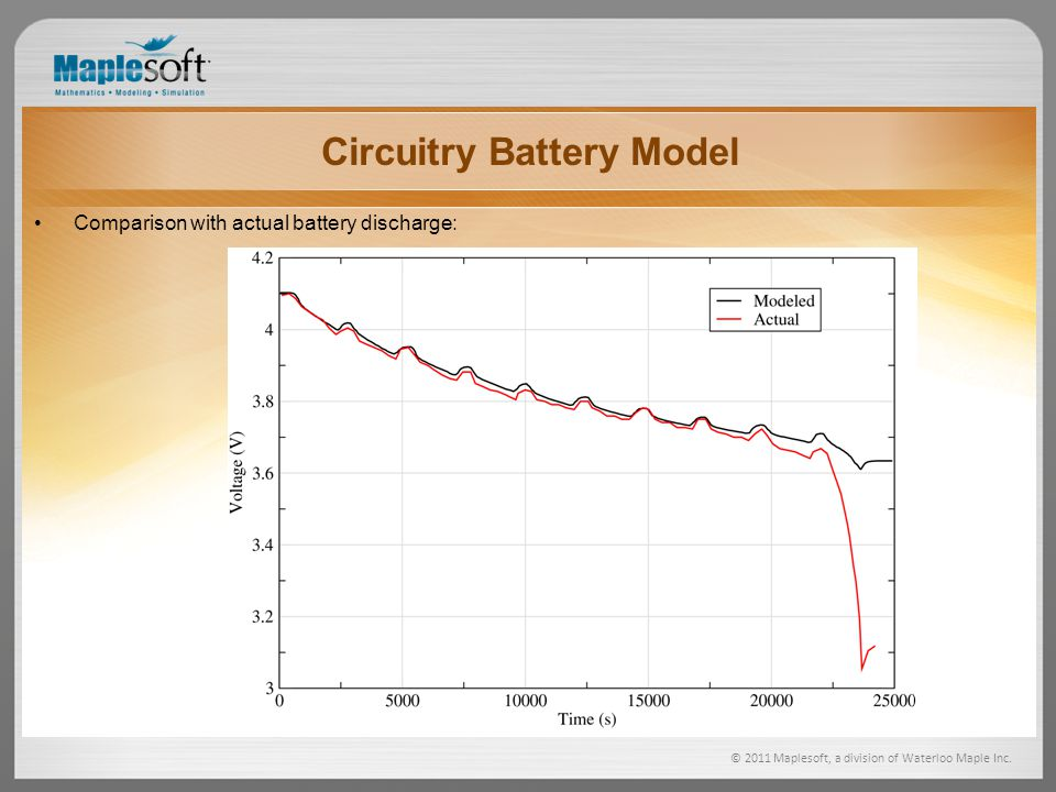 Circuitry Battery Model © 2011 Maplesoft, a division of Waterloo Maple Inc.
