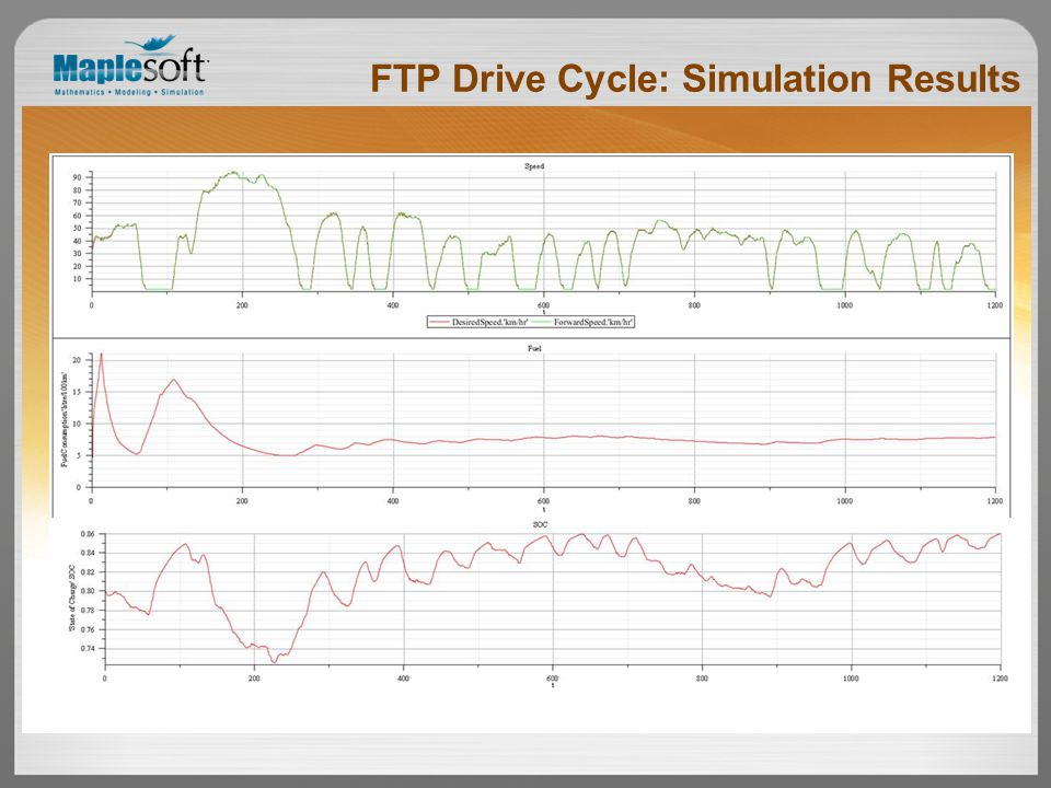 FTP Drive Cycle: Simulation Results