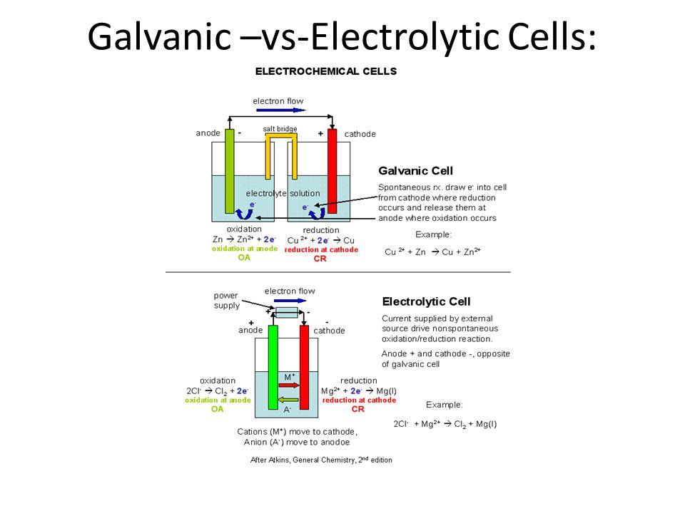 Galvanic –vs-Electrolytic Cells: