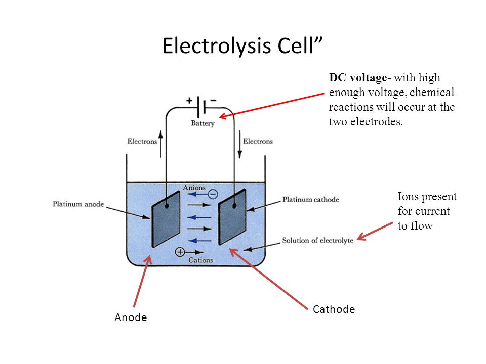 Electrolysis Cell Anode Cathode Ions present for current to flow DC voltage- with high enough voltage, chemical reactions will occur at the two electrodes.