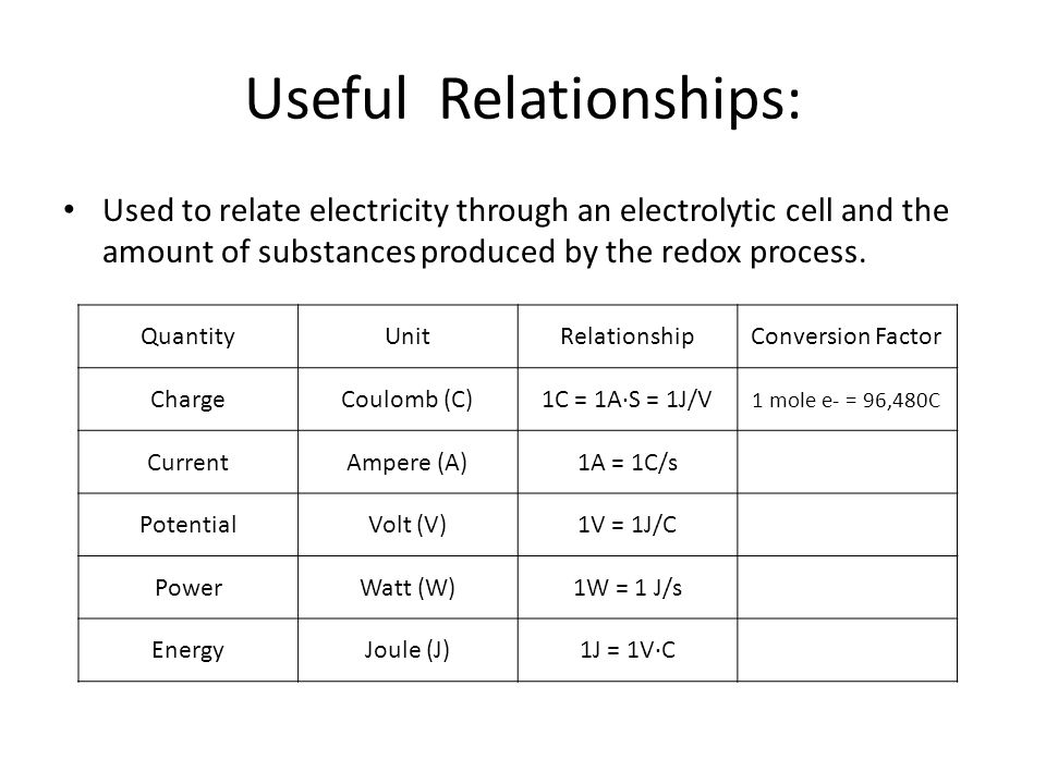 Useful Relationships: Used to relate electricity through an electrolytic cell and the amount of substances produced by the redox process. QuantityUnit