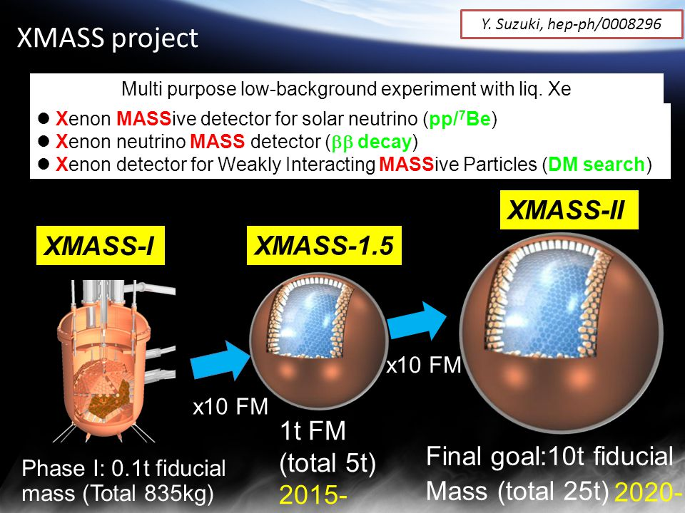 XMASS project Xenon MASSive detector for solar neutrino (pp/ 7 Be) Xenon neutrino MASS detector (  decay) Xenon detector for Weakly Interacting MASSive Particles (DM search) Multi purpose low-background experiment with liq.