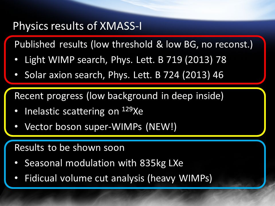 Physics results of XMASS-I Published results (low threshold & low BG, no reconst.) Light WIMP search, Phys.