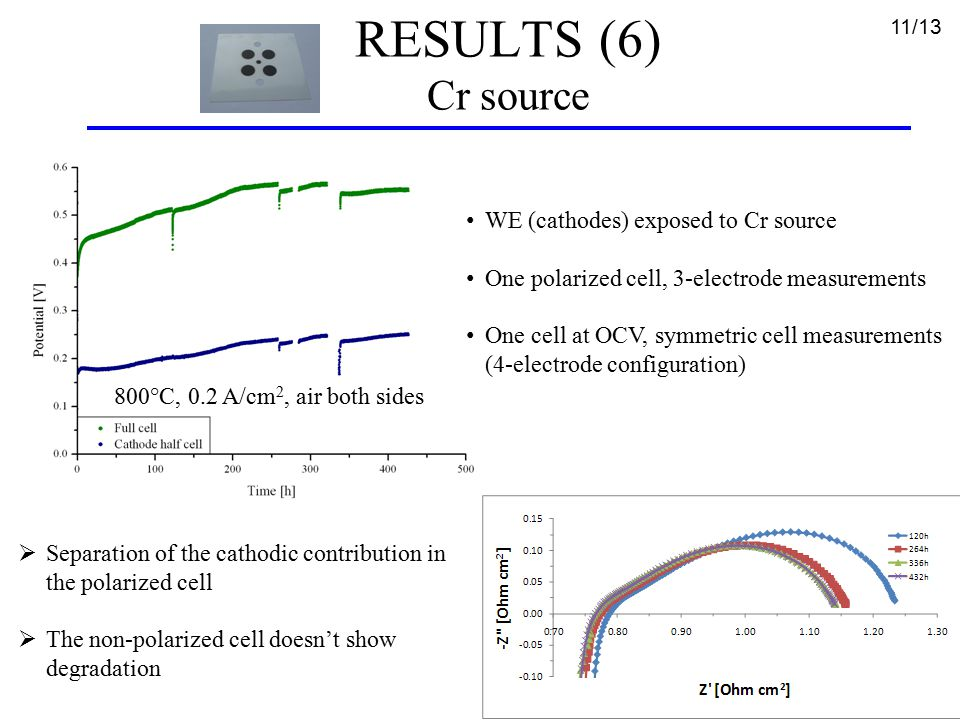 RESULTS (6) Cr source 11/13 WE (cathodes) exposed to Cr source One polarized cell, 3-electrode measurements One cell at OCV, symmetric cell measurements (4-electrode configuration)  Separation of the cathodic contribution in the polarized cell  The non-polarized cell doesn't show degradation 800°C, 0.2 A/cm 2, air both sides