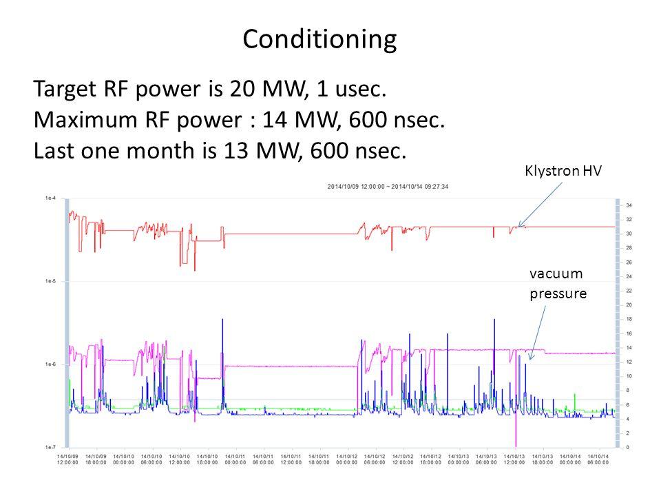 Conditioning Target RF power is 20 MW, 1 usec. Maximum RF power : 14 MW, 600 nsec.