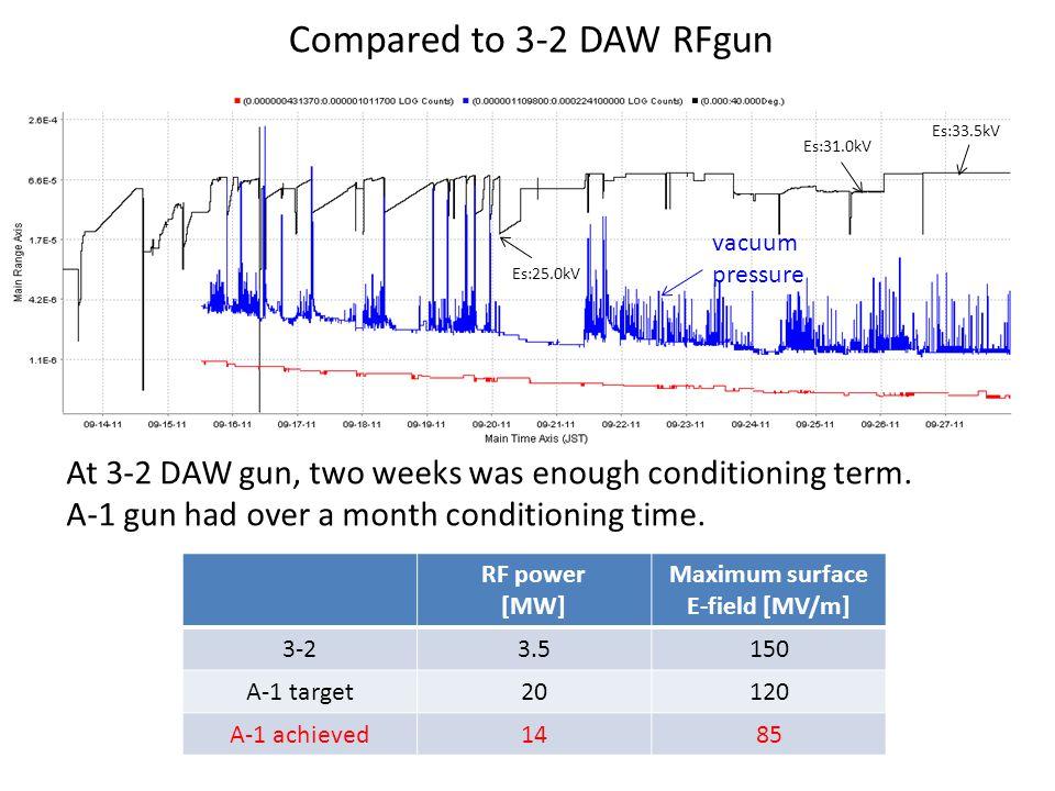 Es:33.5kV Es:31.0kV Es:25.0kV Compared to 3-2 DAW RFgun vacuum pressure At 3-2 DAW gun, two weeks was enough conditioning term.