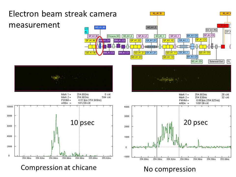 Electron beam streak camera measurement Compression at chicane 10 psec No compression 20 psec