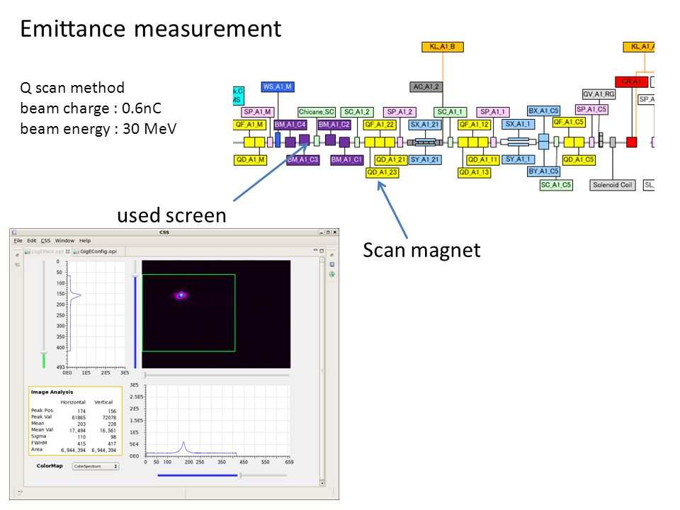 Emittance measurement Q scan method beam charge : 0.6nC beam energy : 30 MeV used screen Scan magnet