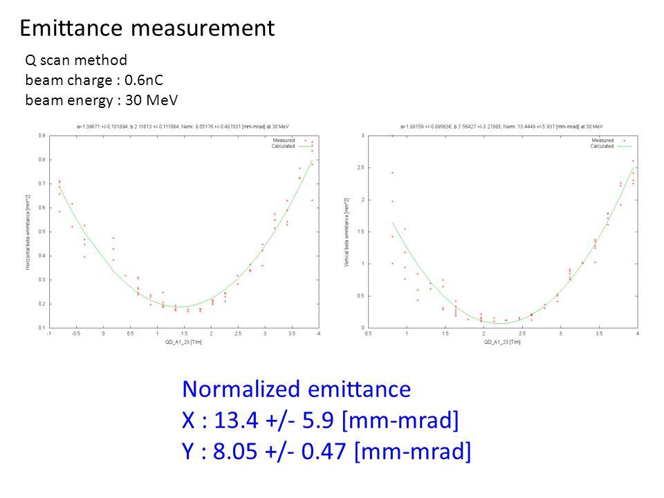 Emittance measurement Q scan method beam charge : 0.6nC beam energy : 30 MeV Normalized emittance X : 13.4 +/- 5.9 [mm-mrad] Y : 8.05 +/- 0.47 [mm-mrad]