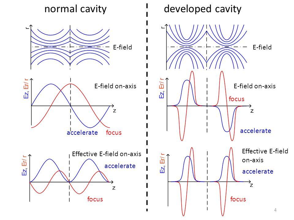 4 normal cavitydeveloped cavity E-field E-field on-axis focusaccelerate focus accelerate Effective E-field on-axis E-field on-axis Effective E-field on-axis accelerate focus
