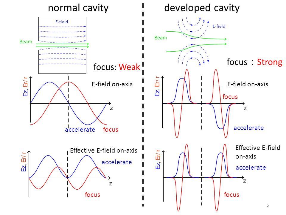 5 focus: Weak focus : Strong normal cavitydeveloped cavity E-field on-axis focusaccelerate focus accelerate Effective E-field on-axis E-field on-axis Effective E-field on-axis accelerate focus E-field Beam