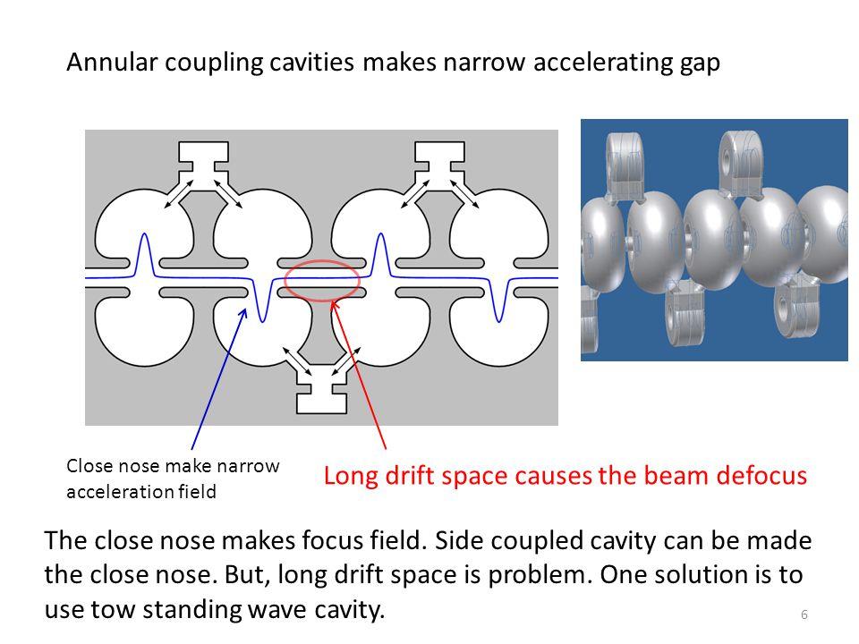 Close nose make narrow acceleration field Long drift space causes the beam defocus Annular coupling cavities makes narrow accelerating gap 6 The close nose makes focus field.