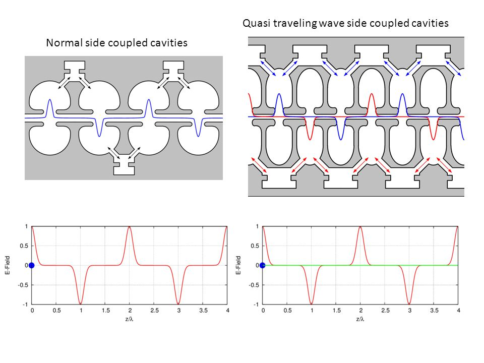 Quasi traveling wave side coupled cavities Normal side coupled cavities