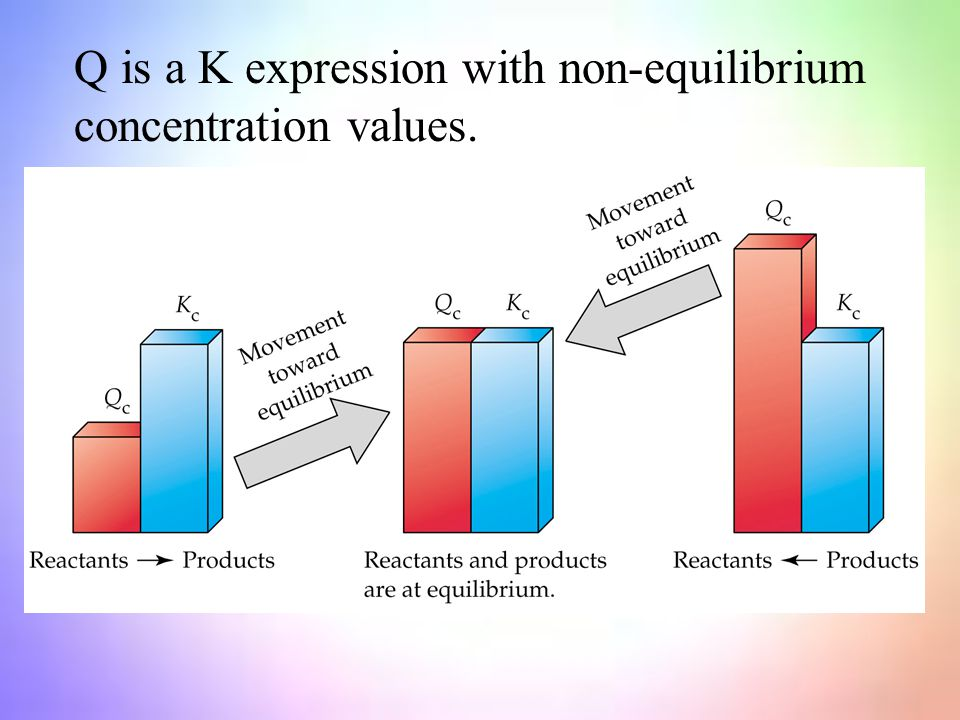 Q is a K expression with non-equilibrium concentration values.