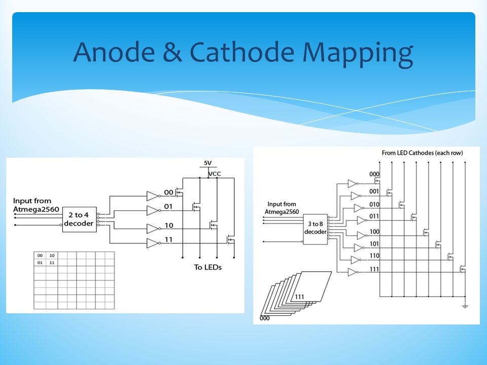 Anode & Cathode Mapping