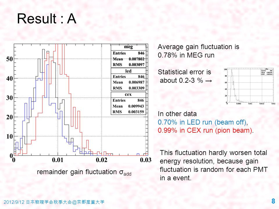 Result : A Average gain fluctuation is 0.78% in MEG run Statistical error is about 0.2-3 % → In other data 0.70% in LED run (beam off), 0.99% in CEX r