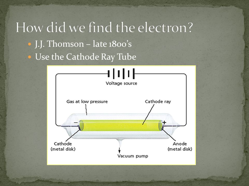 J.J. Thomson – late 1800's Use the Cathode Ray Tube