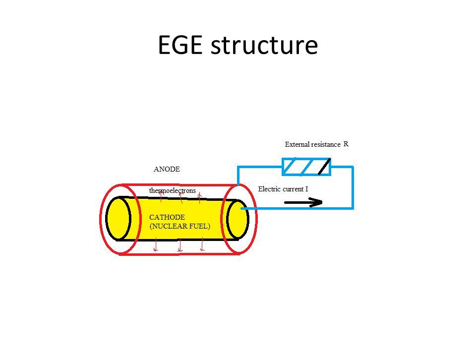 EGE structure