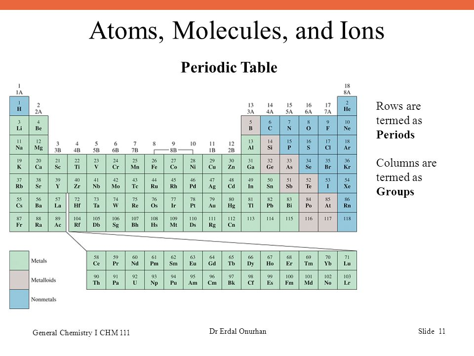 Atoms, Molecules, and Ions General Chemistry I CHM 111 Dr Erdal OnurhanSlide 11 Periodic Table Rows are termed as Periods Columns are termed as Groups