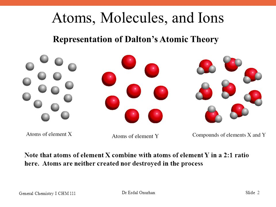 Atoms, Molecules, and Ions General Chemistry I CHM 111 Dr Erdal OnurhanSlide 2 Representation of Dalton's Atomic Theory Note that atoms of element X combine with atoms of element Y in a 2:1 ratio here.