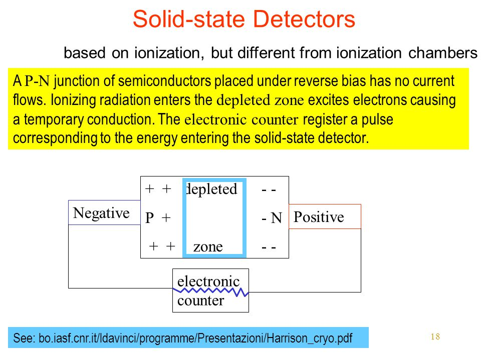 Ionizing Radiation 18 Solid-state Detectors + + depleted - - P + - N + + zone - - A P-N junction of semiconductors placed under reverse bias has no current flows.