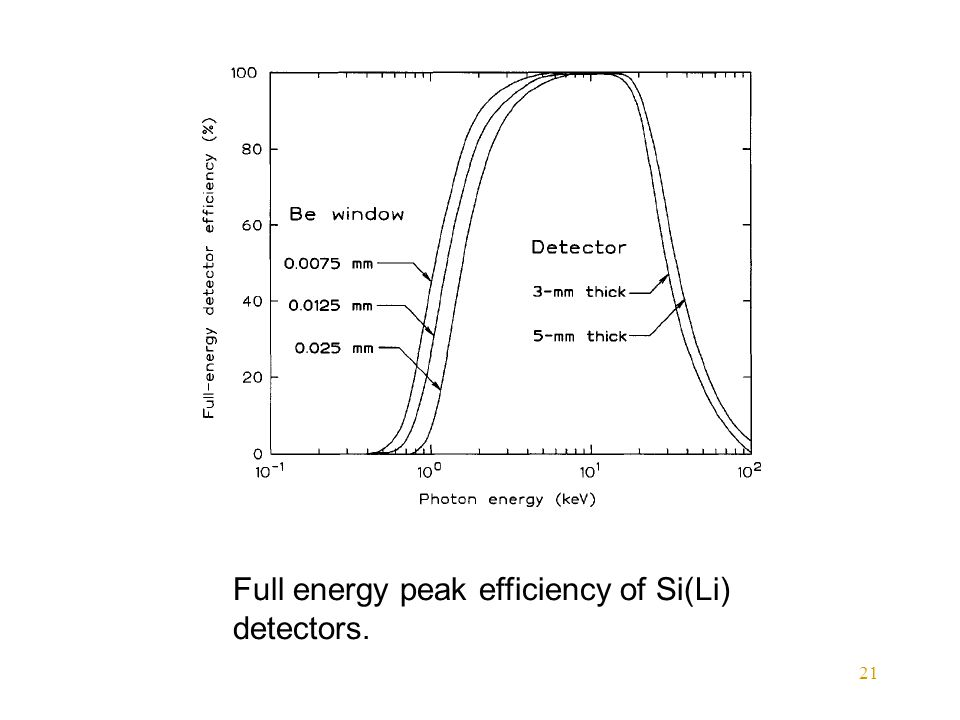 21 Full energy peak efficiency of Si(Li) detectors.