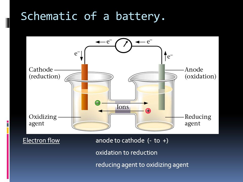 Schematic of a battery. Electron flowanode to cathode (- to +) oxidation to reduction reducing agent to oxidizing agent